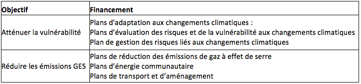 Tableau 1 : Programmes de développement durable susceptibles d'être financés par la Fédération canadienne des municipalités.